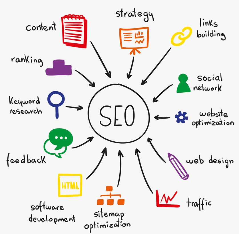 SEO Package in Noida
