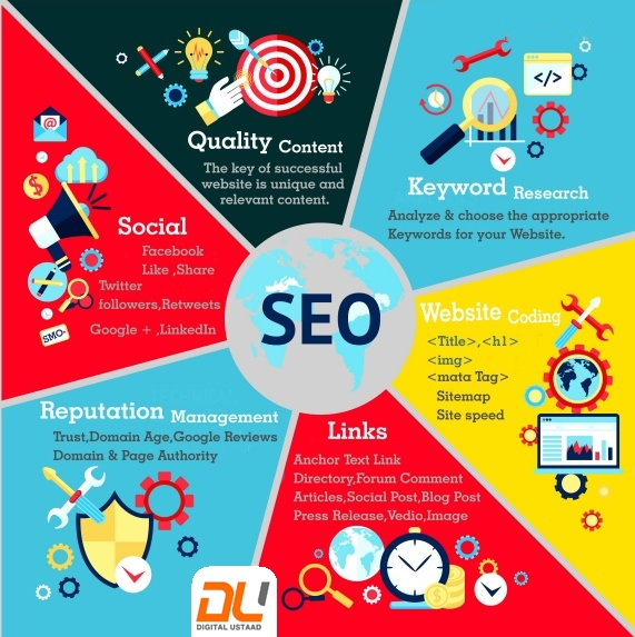 Best SEO Agency in Noida
