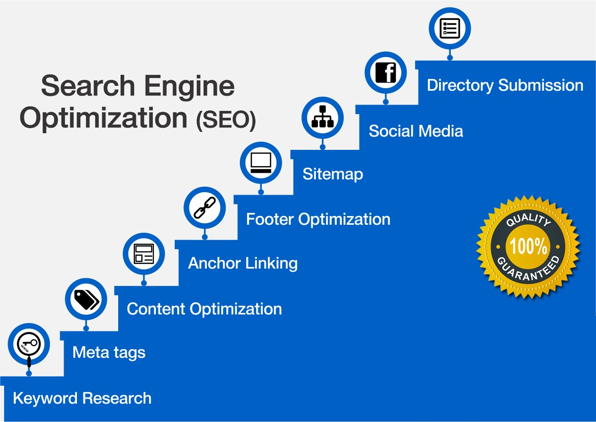 best search engine optimization agency